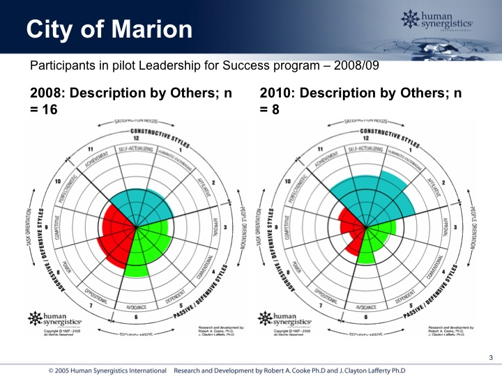 Comparison of pre and post LSI 2 for Leadership for Success pilot program participants.