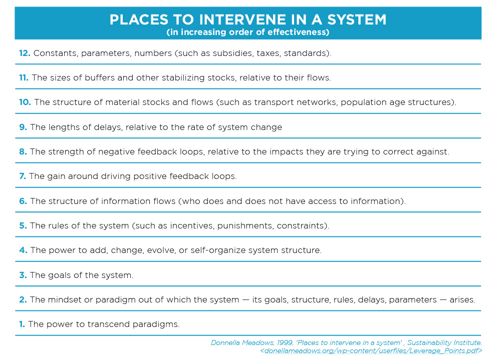 Donegal Meadows' places to intervene in a system