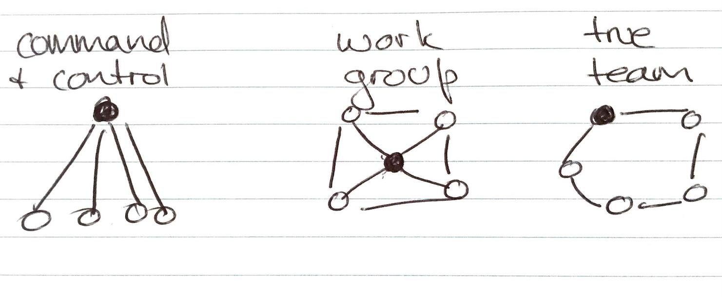 3 work designs